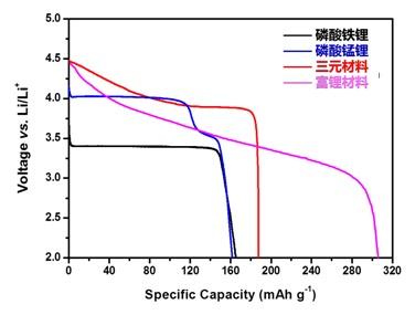 正负极材料 - 中科院宁波工研院动力锂电池工程实验